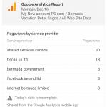 Peter Sagos website analytics
